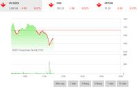 Giao dịch chứng khoán phiên sáng 13/8: Áp lực bán gia tăng, VN-Index thủng mốc 1.350 điểm