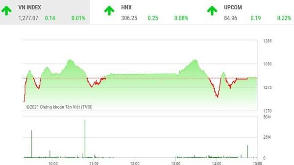 Giao dịch chứng khoán chiều 28/7: Dòng bank lại cứu thua cho VN-Index