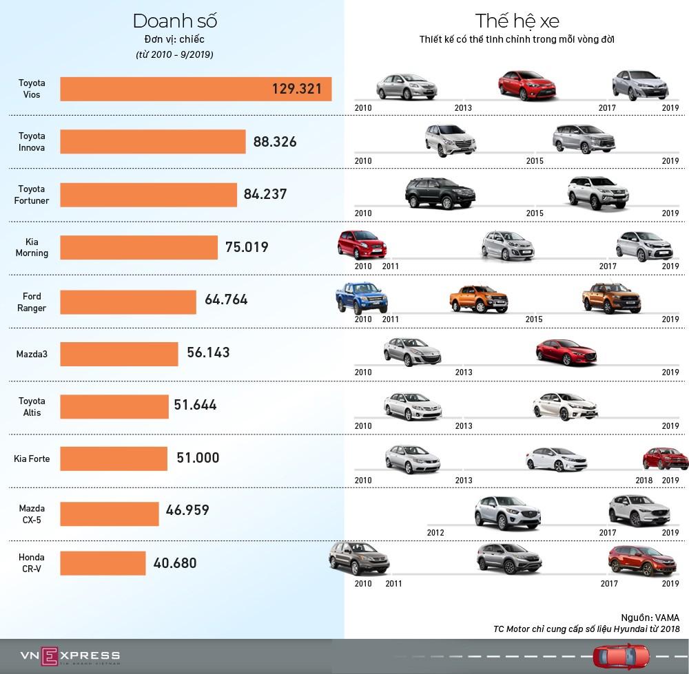 10 xe bán chạy nhất Việt Nam 10 năm qua ảnh 1
