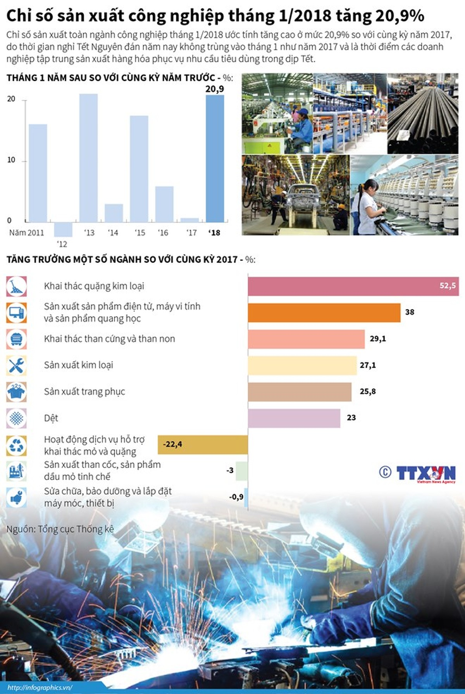 [Infographics] Chỉ số sản xuất công nghiệp tháng 1 tăng 20,9% ảnh 1