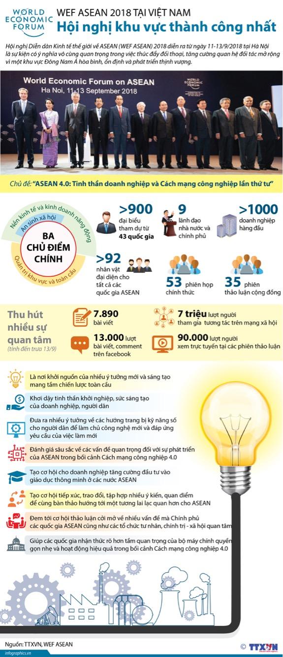 [Infographic] WEF ASEAN 2018 tại Việt Nam: Hội nghị khu vực thành công nhất ảnh 1