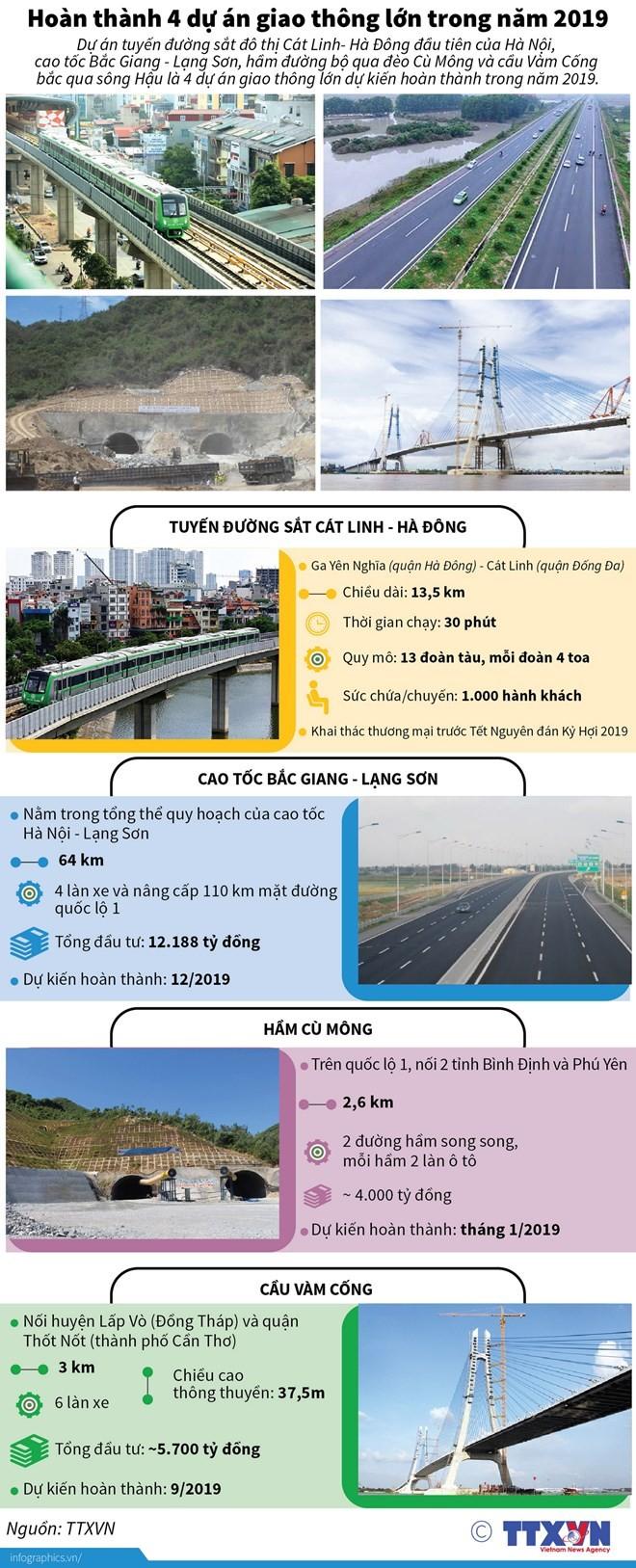 [Infographics] Hoàn thành 4 dự án giao thông lớn trong năm 2019 ảnh 1