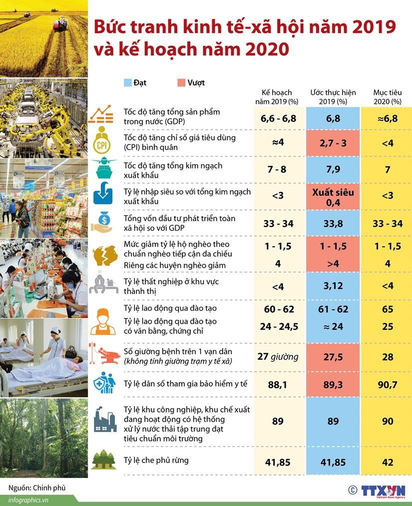 [Infographics] Bức tranh kinh tế-xã hội năm 2019 và kế hoạch năm 2020 ảnh 1