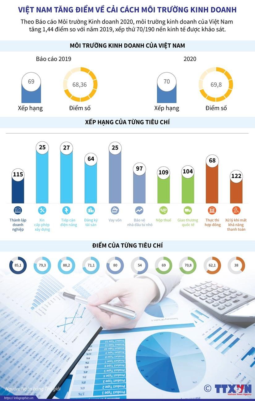 [Infographics] Việt Nam tăng điểm về cải cách môi trường kinh doanh ảnh 1