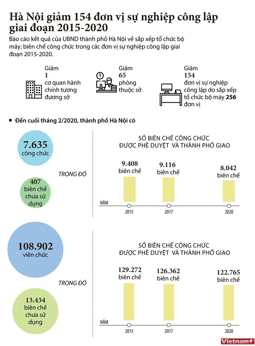 Hà Nội giảm 154 đơn vị sự nghiệp công lập giai đoạn 2015-2020 ảnh 1
