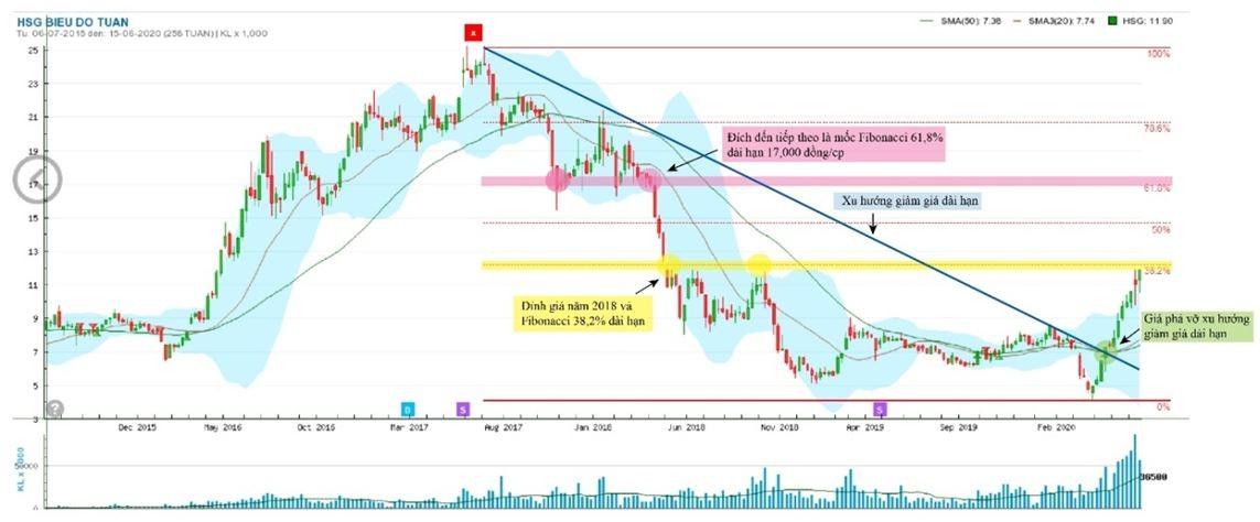 Giải mã đà tăng phi mã của cổ phiếu Tập đoàn Hoa Sen (HSG) ảnh 9