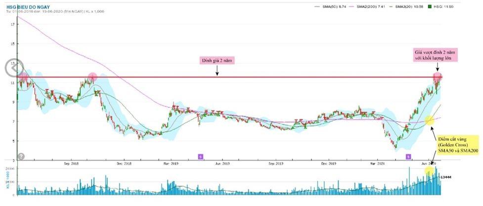 Giải mã đà tăng phi mã của cổ phiếu Tập đoàn Hoa Sen (HSG) ảnh 2