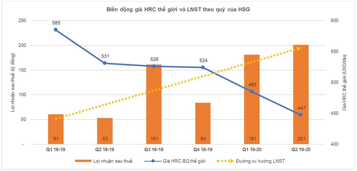 Giải mã đà tăng phi mã của cổ phiếu Tập đoàn Hoa Sen (HSG) ảnh 3