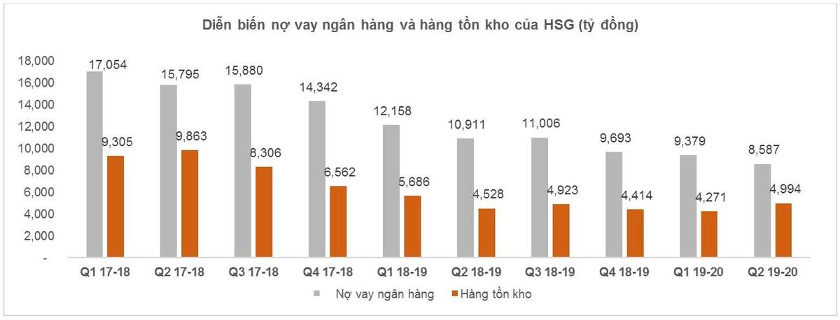 Giải mã đà tăng phi mã của cổ phiếu Tập đoàn Hoa Sen (HSG) ảnh 5