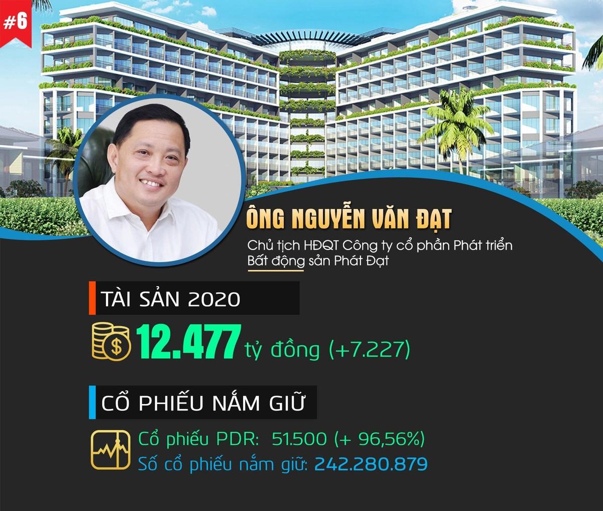 Top 10 người giàu nhất Thị trường chứng khoán Việt Nam 2020 ảnh 6