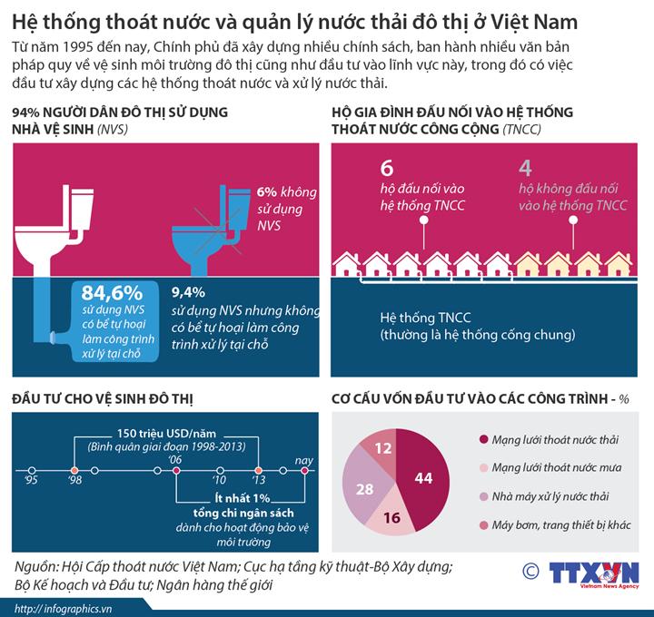 [Infographic] Hệ thống thoát nước và quản lý nước thải đô thị ở Việt Nam ảnh 1