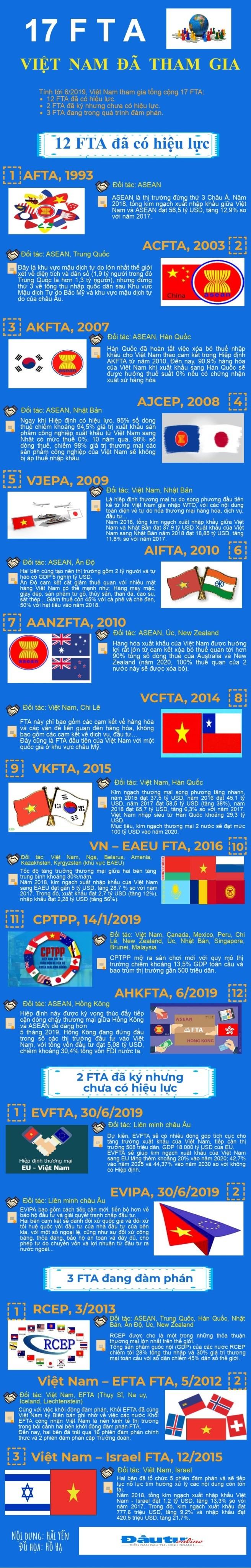 [Infogaphic] Toàn cảnh các FTA Việt Nam đã tham gia ảnh 1
