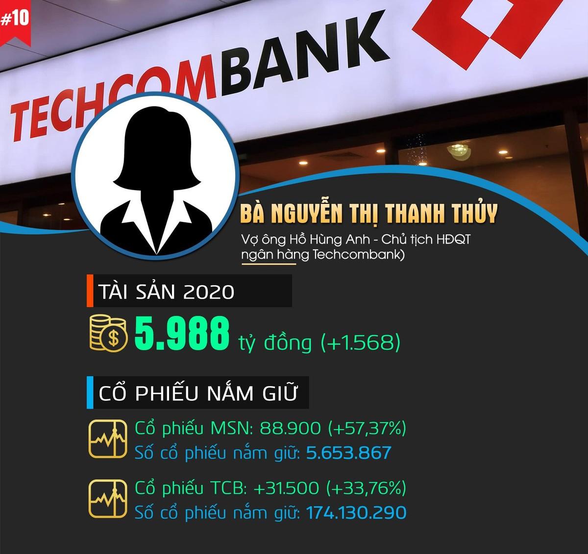 Top 10 người giàu nhất Thị trường chứng khoán Việt Nam 2020 ảnh 10