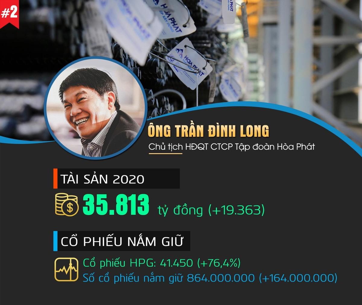 Top 10 người giàu nhất Thị trường chứng khoán Việt Nam 2020 ảnh 2