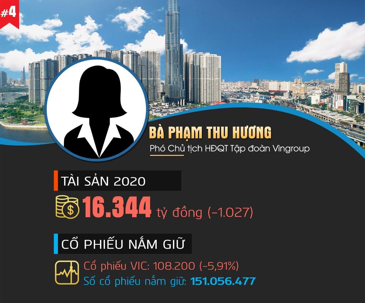 Top 10 người giàu nhất Thị trường chứng khoán Việt Nam 2020 ảnh 4