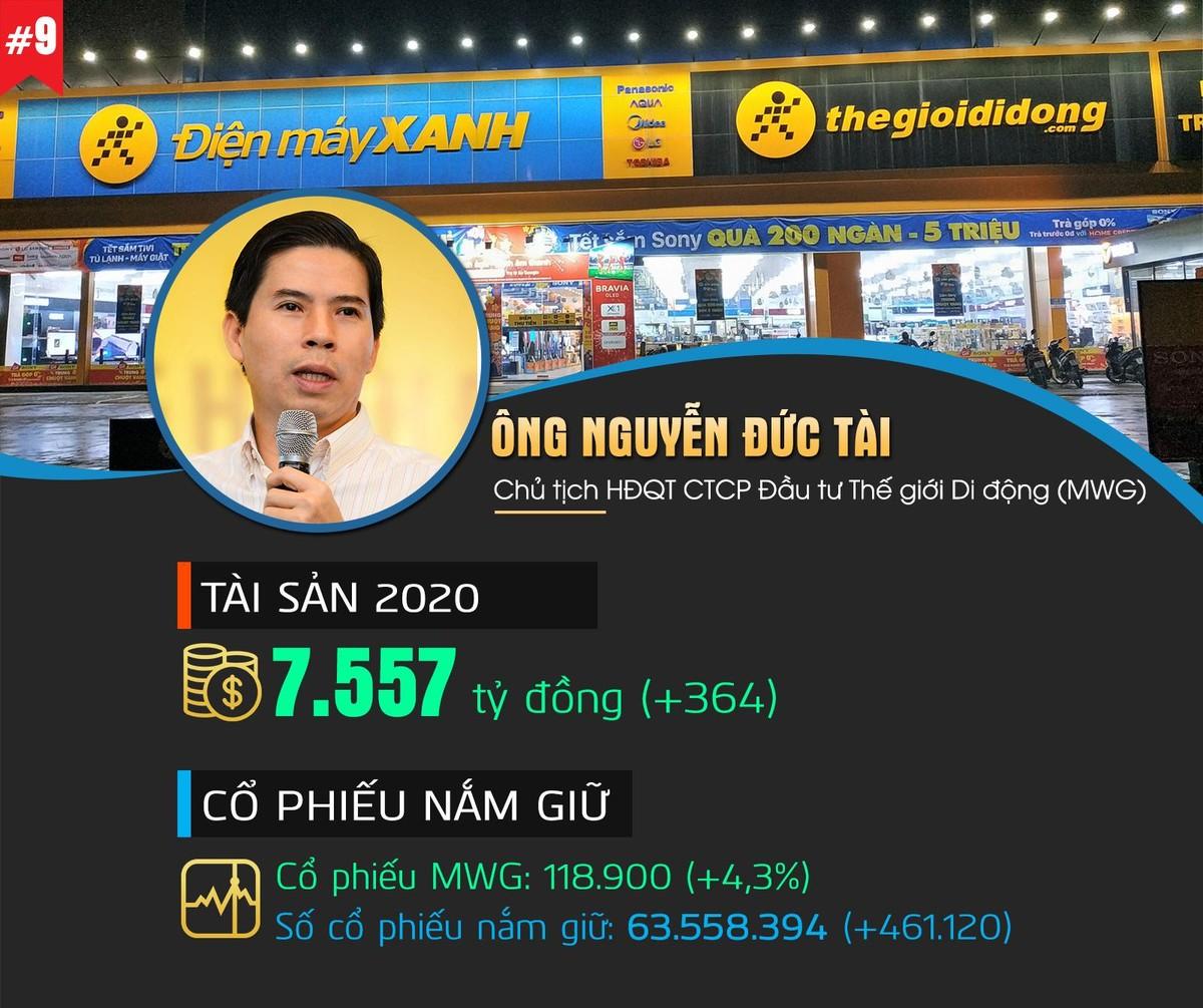 Top 10 người giàu nhất Thị trường chứng khoán Việt Nam 2020 ảnh 9