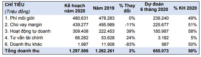 Năm 2020, Chứng khoán HSC (HCM) đặt kế hoạch lợi nhuận sau thuế 453 tỷ đồng ảnh 3