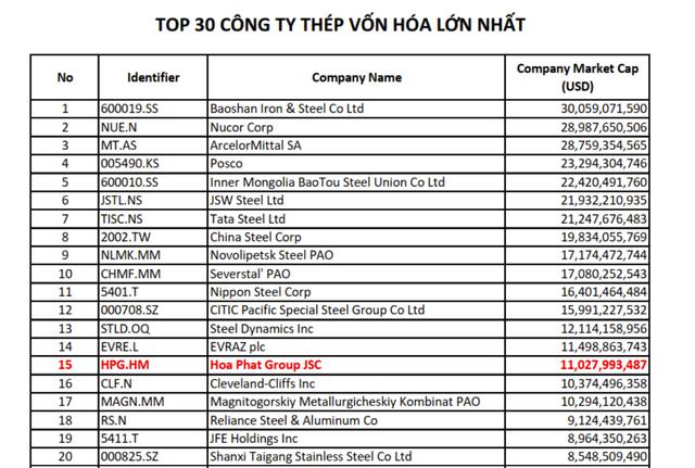 Hòa Phát lọt top 15 công ty thép vốn hóa lớn nhất thế giới ảnh 1