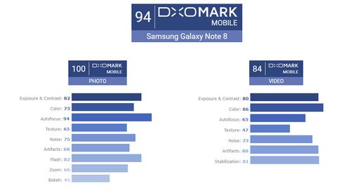 Galaxy Note8 là điện thoại chụp ảnh đẹp nhất ảnh 1