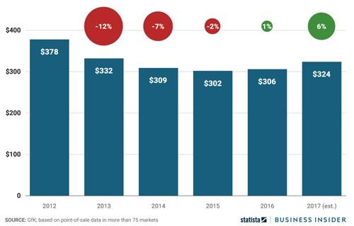 Giá smartphone ngày càng cao vì Galaxy Note8 và iPhone X ảnh 1