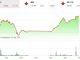 Thị trường tài chính 24h: Chứng khoán toàn cầu rực lửa ảnh 1
