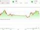 Thị trường tài chính 24h: Chờ 'sóng' báo cáo kết quả kinh doanh ảnh 1