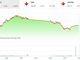 Thị trường tài chính 24h: Chưa thấy lối thoát ảnh 1
