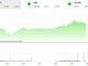 Thị trường tài chính 24h: Còn nhiều cơ hội tốt ảnh 1