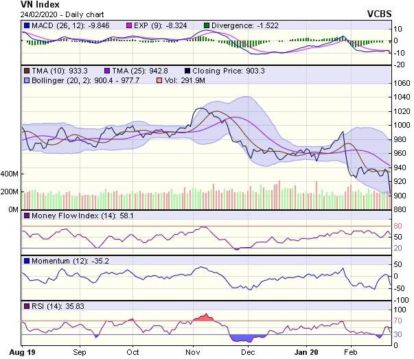 Góc nhìn kỹ thuật phiên 25/2: Khả năng thị trường vẫn sẽ tiếp tục chịu áp lực giảm điểm ảnh 1