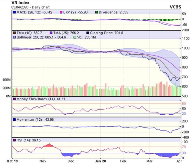 Góc nhìn kỹ thuật phiên 6/4: Thị trường có thể vẫn duy trì đà hồi phục ảnh 1