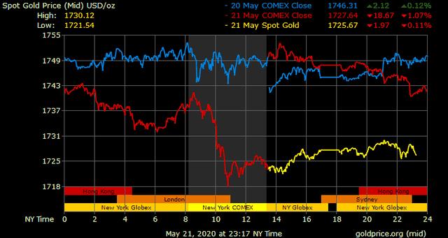 Giá vàng hôm nay ngày 22/5: Giá vàng có nơi vẫn giảm gần 200.000 đồng/lượng ảnh 1