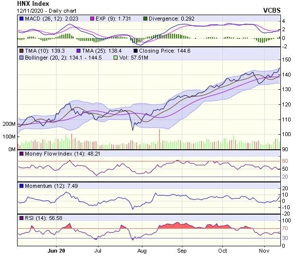 Góc nhìn kỹ thuật phiên giao dịch chứng khoán ngày 13/11: Xu hướng phục hồi ngắn hạn vẫn đang tiếp diễn ảnh 2