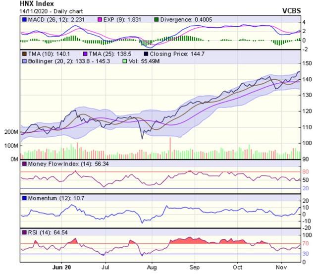Góc nhìn kỹ thuật phiên giao dịch chứng khoán ngày 16/11: Động lực tăng điểm còn tương đối lớn ảnh 2