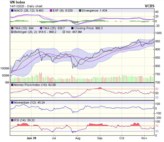 Góc nhìn kỹ thuật phiên giao dịch chứng khoán ngày 16/11: Động lực tăng điểm còn tương đối lớn ảnh 1