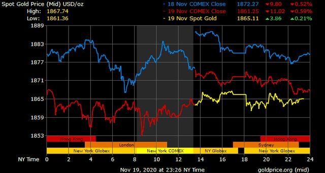 Giá vàng hôm nay ngày 20/11: Giá vàng trong nước tăng nhẹ 50.000 đồng/lượng ảnh 1