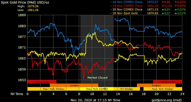 Giá vàng hôm nay ngày 21/11: Giá vàng trong nước tăng thêm 100.000 đồng/lượng ảnh 1
