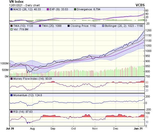 Góc nhìn kỹ thuật phiên giao dịch chứng khoán ngày 13/1: Thử thách vùng đỉnh lịch sử quanh 1.200 điểm ảnh 1