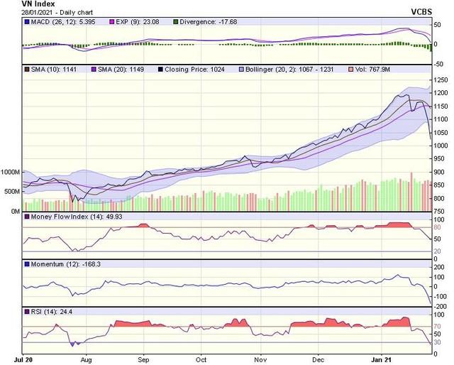 Góc nhìn kỹ thuật phiên giao dịch chứng khoán ngày 29/1: Nhiều khả năng VN-Index sẽ có thêm nhịp lao dốc ảnh 1
