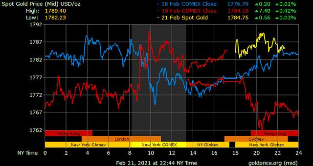 Giá vàng hôm nay ngày 22/2: Giá vàng trong nước giảm mạnh ảnh 1