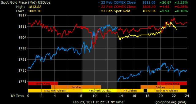 Giá vàng hôm nay ngày 24/2: Giá vàng trong nước gần như không đổi, vẫn cao hơn giá vàng thế giới hơn 5 triệu đồng/lượng ảnh 1
