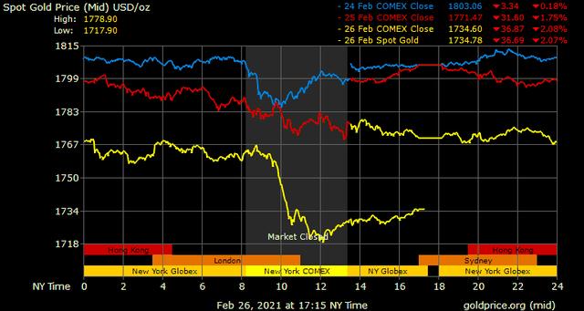 Giá vàng hôm nay ngày 28/2: Chênh lệch giữa giá vàng trong nước và thế giới lớn chưa từng có ảnh 1