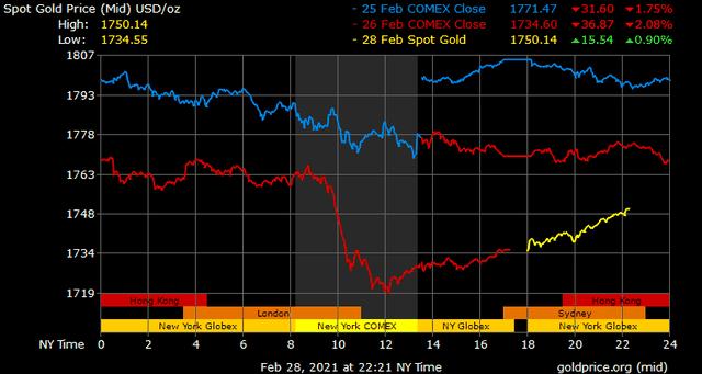 Giá vàng hôm nay ngày 1/3: Sau tuần lao dốc, giá vàng tăng mạnh trở lại ảnh 1