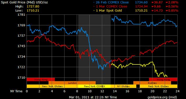 Giá vàng hôm nay ngày 2/3: Chênh lệch giá vàng trong nước và thế giới vọt lên gần 8 triệu đồng/lượng ảnh 1