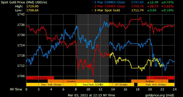 Giá vàng hôm nay ngày 4/3: Giá vàng giảm sốc trở lại ảnh 1