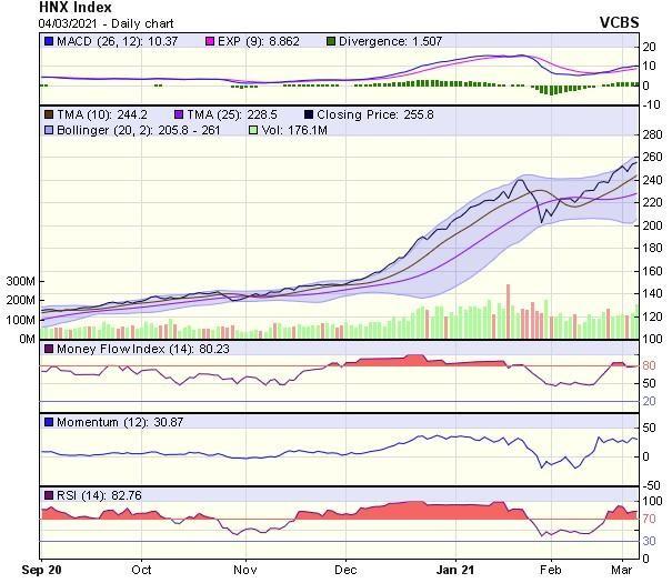 Góc nhìn kỹ thuật phiên giao dịch chứng khoán ngày 5/3: Thị trường có thể sẽ biến động mạnh ảnh 2
