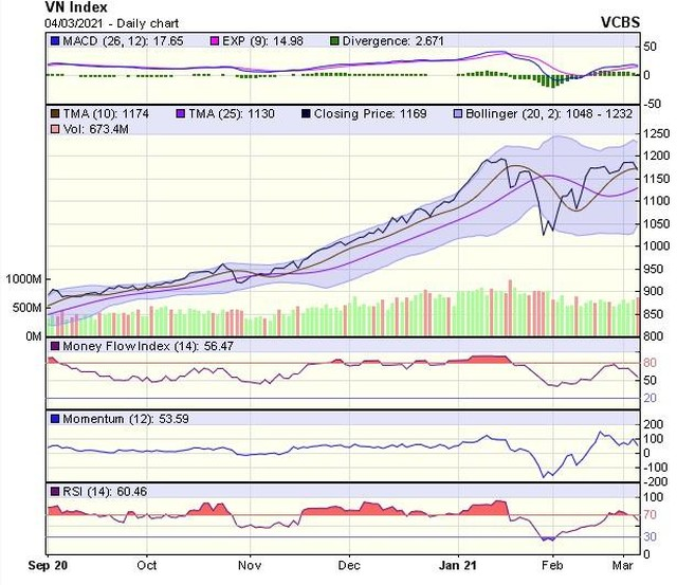 Góc nhìn kỹ thuật phiên giao dịch chứng khoán ngày 5/3: Thị trường có thể sẽ biến động mạnh ảnh 1