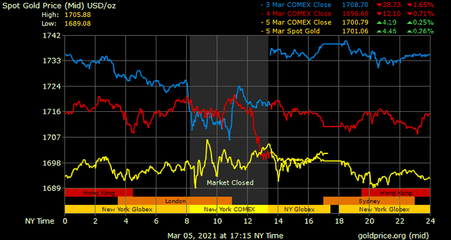 Giá vàng hôm nay ngày 6/3: Giá vàng trong nước cao hơn thế giới 8 triệu đồng/lượng ảnh 1