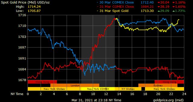 Giá vàng hôm nay ngày 1/4: Giá vàng tăng vọt hơn 300.000 đồng/lượng ảnh 1