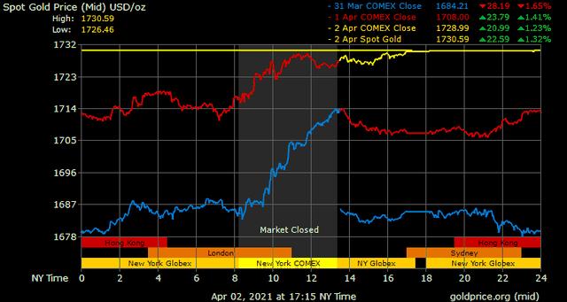 Giá vàng hôm nay ngày 3/4: Giá vàng tăng thêm gần 100.000 đồng/lượng ảnh 1