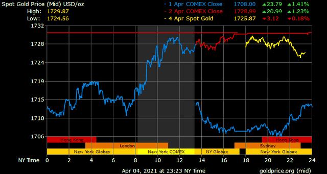 Giá vàng hôm nay ngày 5/4: Giá vàng trong nước đột ngột lao dốc ảnh 1